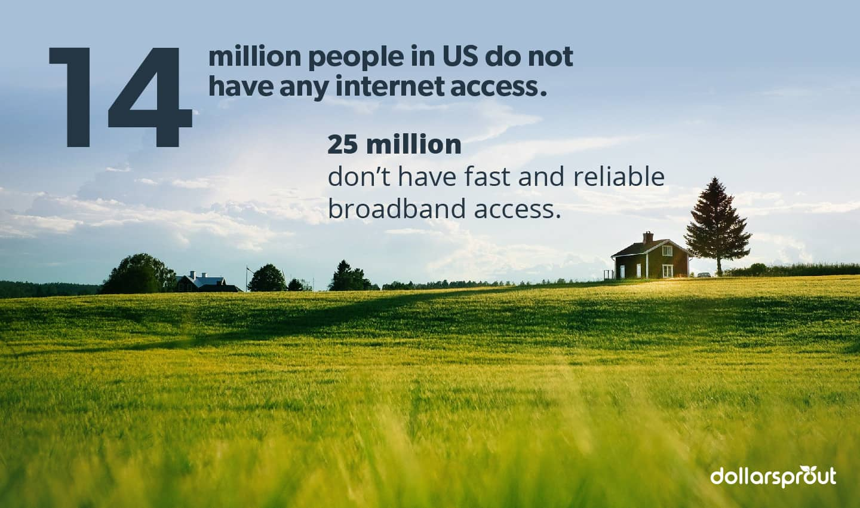 Internet statistics