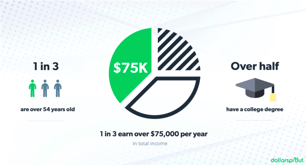 side hustle statistics