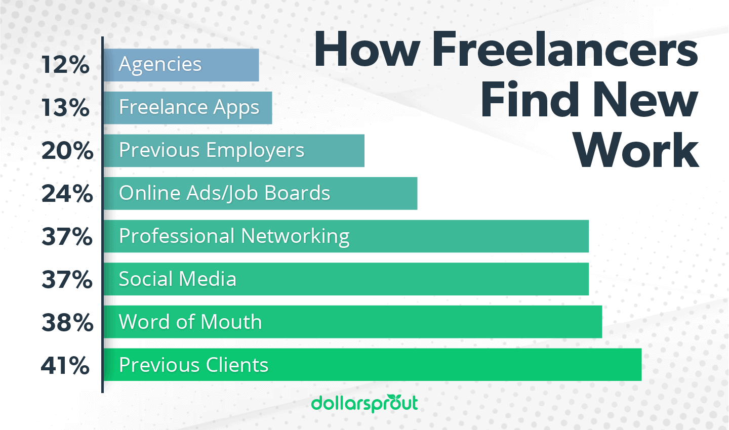 How Freelancers Find New Work