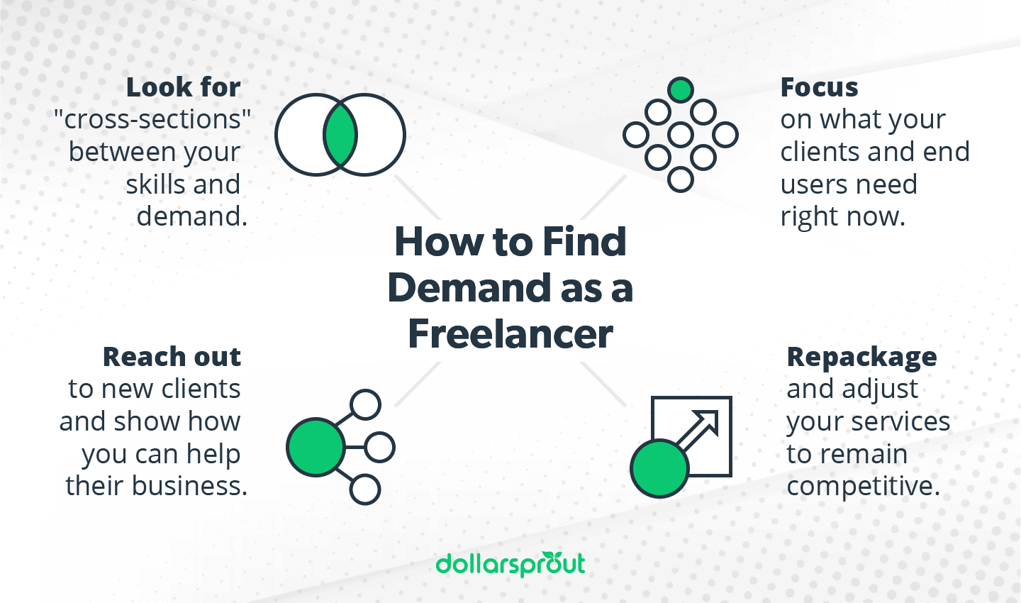 How to Find Demand as a Freelancer