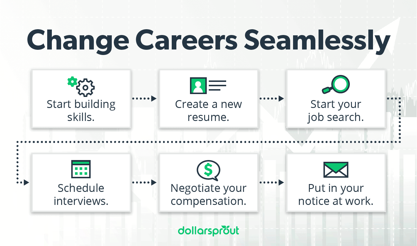 6 steps to change careers infographic