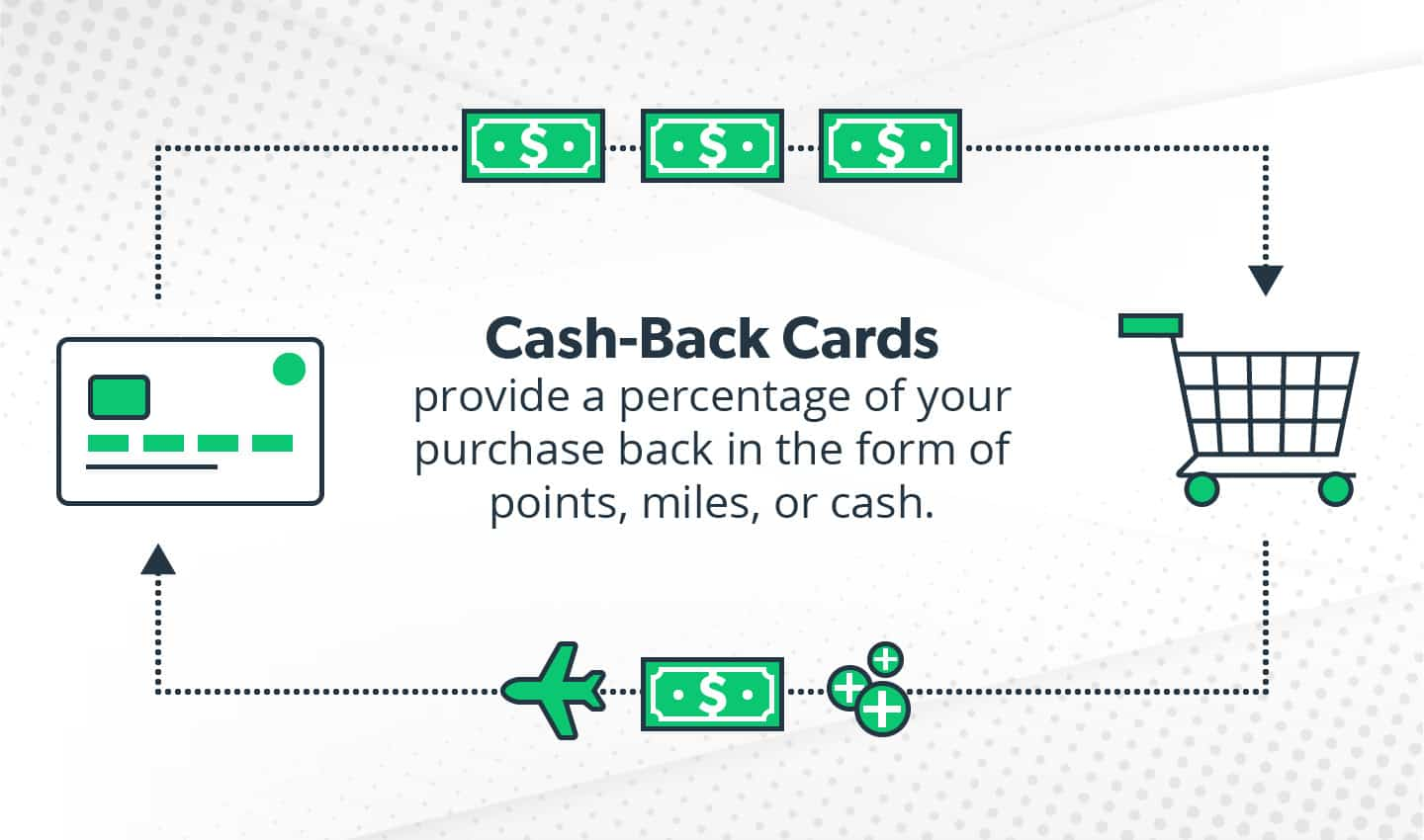 Cash-back credit card explanation. Cash-back cards provide a percentage of your purchase back in the form of points, miles, or cash.