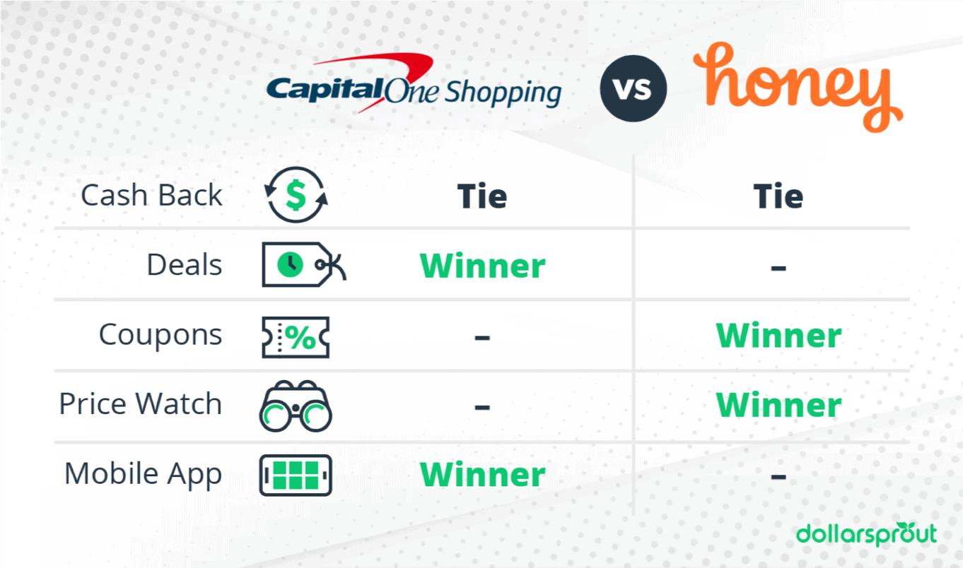 Capital One Shopping vs. Honey comparison chart