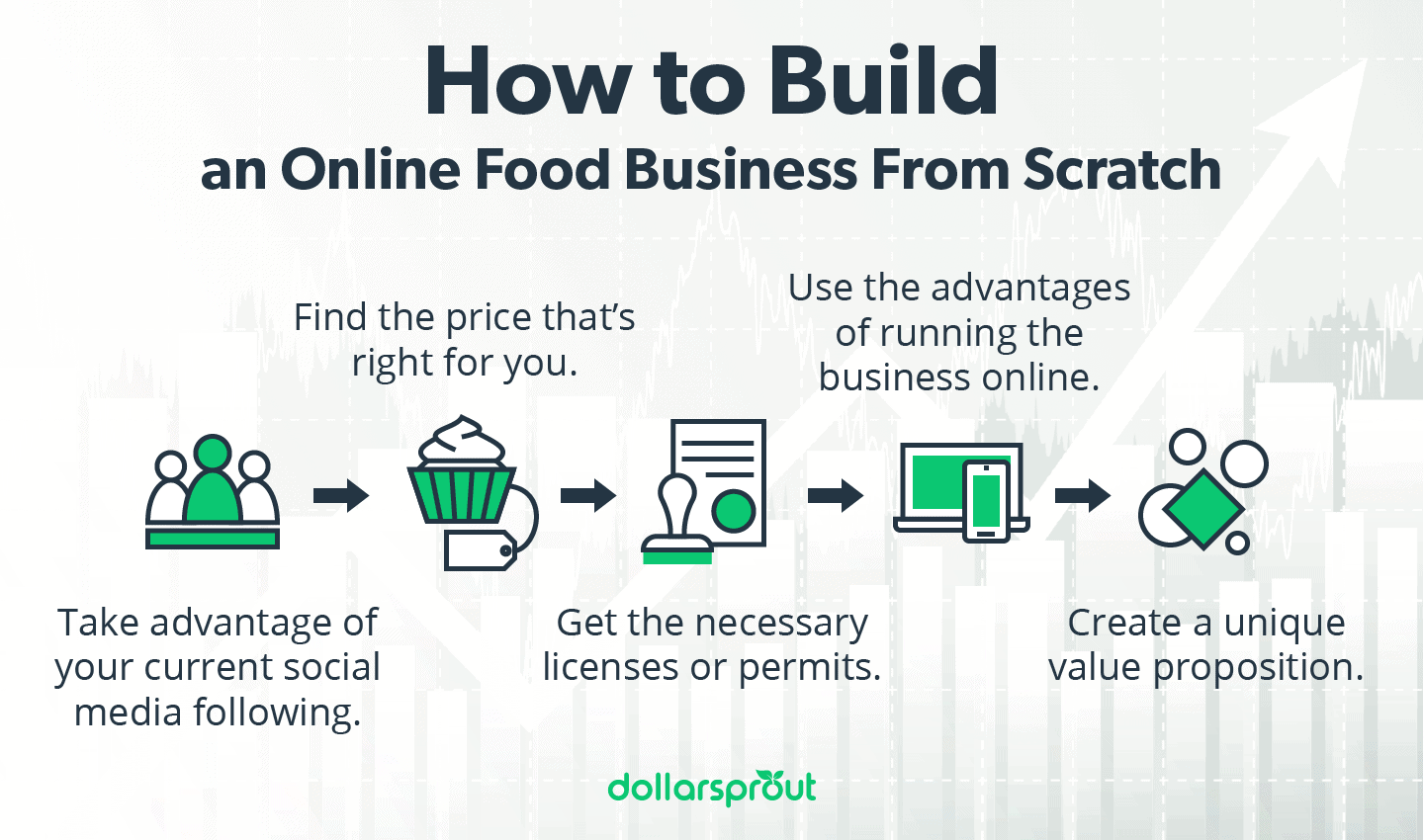 steps for building online food business infographics