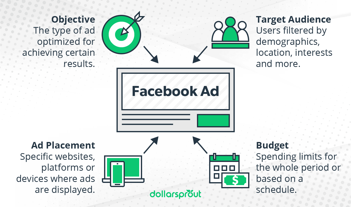 How Facebook ad is built