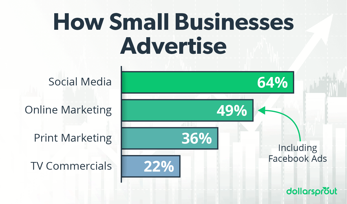 How Small Businesses Advertise 2