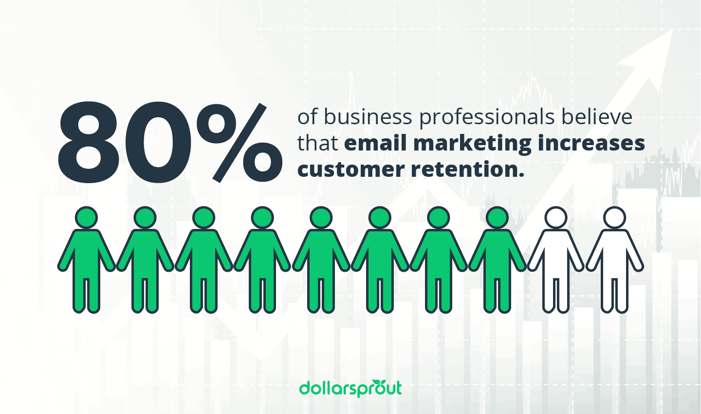 email marketing increases retention