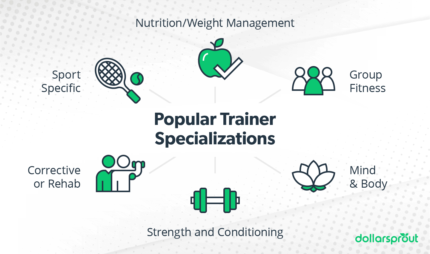 Popular Personal Trainer Specializations