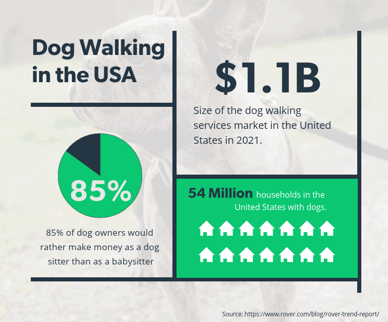 Dog walking statistics in the United States from Rover