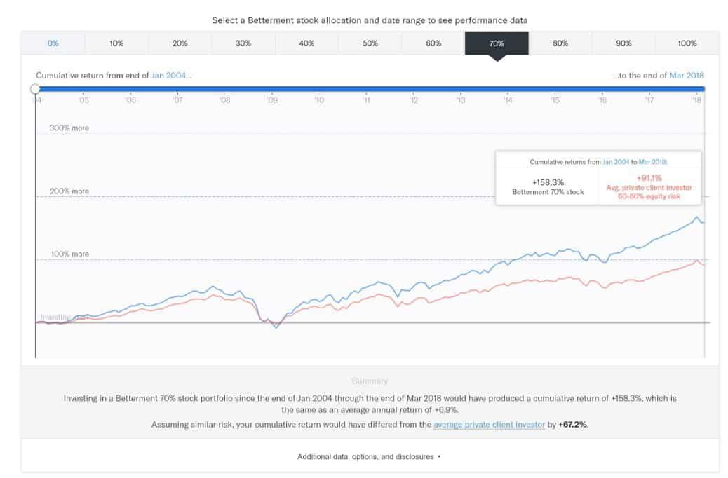 betterment app - betterment stock allocation portfolio